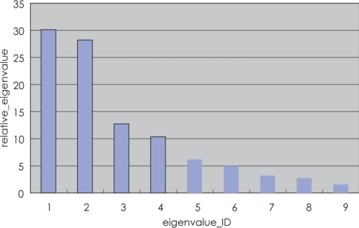 Spectra of relative eigenvalues for training datasets (sum of all eigenvalues normalized to 100%).