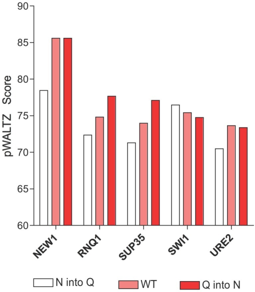 Amyloid propensities of Q and N residues in the context natural yeast prions.pWALTZ scores of wild-type (WT) (pink) and virtual mutants in which all Q residues are changed to N (red) or all N residues into Q (white) in the PrD of natural yeast prions.