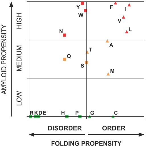 Relationship between amyloid and disorder propensities of natural amino acids.Ordered and disordered-promoting homo-polymeric amino acid stretches according to FoldIndex are represented as triangles and squares, respectively, and sequences with low, medium and high amyloid propensity as predicted by WALTZ are represented in green, orange and red, respectively.