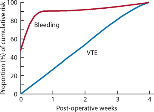 Proportion of cumulative risk (%) of venous thromboembolism (VTE) and major bleeding by week since surgery during the first 4 post-operative weeks[19],[20],[24].
