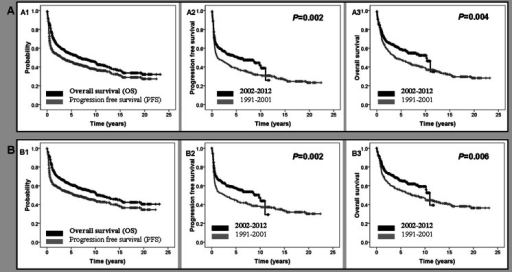 Outcome of the whole series of patients with diffuse large B cell lymphoma (a) and of those treated with curative intention (b). Overall survival (OS) and progression-free survival (PFS) of the subgroups (a1, b1). PFS according to the year of diagnosis (before and after December 2001) (a2, b2). OS according to the year of diagnosis (before and after December 2001) (a3, b3)