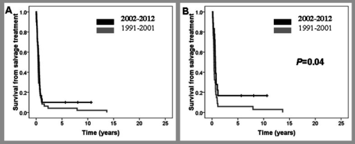Survival from salvage treatment of frontline chemorefractory patients diagnosed before or after December 2001. a All patients; b only patients with curative intention to salvage treatment
