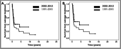 Survival from salvage treatment of patients in partial remission after frontline therapy diagnosed before or after December 2001. a All patients; b only patients with curative intention to salvage treatment
