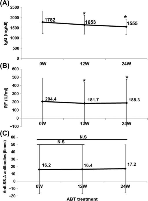 Effect of abatacept on IgG, RF, and anti-SS-A antibody in SS. Effects of abatacept treatment on (A) serum IgG level (n = 31), (B) serum RF level (n = 30 patients), (C) titer of anti-SS-A antibody (n = 20 patients). Data deficit was compensated by the LOCF method (∗P < 0.05 vs 0 week [baseline]), N.S; not significant vs baseline, Wilcoxon signed-rank test. ABT; abatacept.