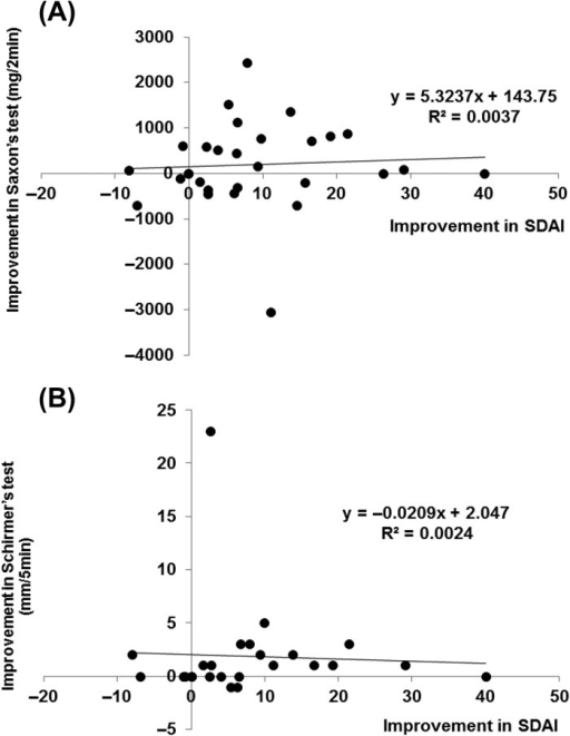 Correlation between improvement in SS and RA. Correlation between (A) increase in saliva volume (assessed by Saxon's test) and fall in SDAI (n = 29 patients). Spearman's rank correlation coefficient = 0.211, not significant, and (B) between increase of tear volume (assessed by Schirmer's test) and fall in SDAI (n = 25 patients). Data deficit was compensated by the LOCF method. Spearman's rank correlation coefficient = 0.333, not significant.
