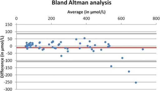Bland Altman analysis of the accuracy of Nova StatSensor Xpress Creatinine analyzer vs. Vitros 5,1FS (Ortho Clinical Diagnostics, Rochester, USA) using duplicate measurements.