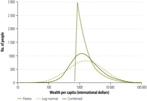 Three possible distributions of wealth per capita, Bangladesh, 2007