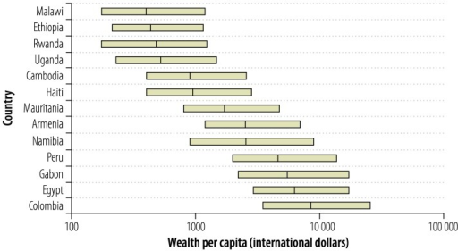 Country ranking by the absolute wealth estimates based on demographic and health surveys conducted in 2000