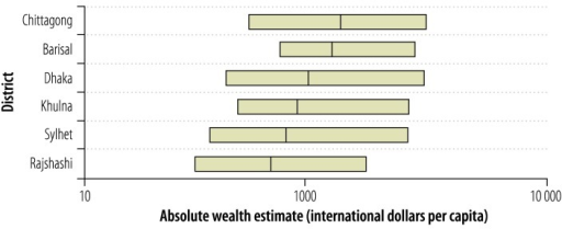 Absolute wealth estimates based on demographic and health surveys in six districts, Bangladesh, 1996