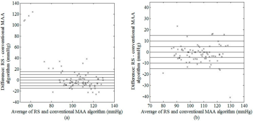 Bland–Altman plot of possible SBP between RS and conventional MAA algorithm (a) before and (b) after outlier removal.