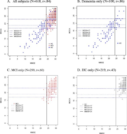 Scatterplots for MMSE and MoCA scores shown by diagnostic group. Graphs are for all subjects (a), dementia only (b), MCI only (c) and HC only (d). Pearson correlation coefficients between MMSE and MoCA scores are shown for each graph. Vertical lines denote MMSE standard cutoff of 24 points and horizontal lines denote different proposed MoCA cutoffs for MCI (17, 19 and 23). Note that symbols may represent more than one case at that score