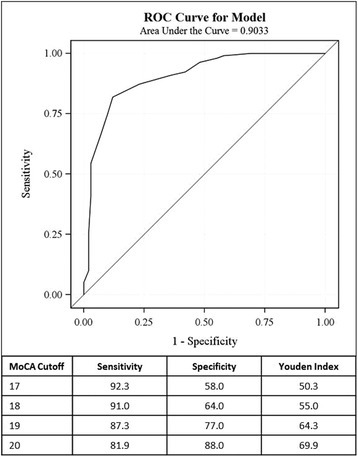 ROC analysis graph of MoCA scores for distinguishing MCI subjects (n = 299) from the AD dementia group (n = 100) and table for MoCA values to consider as lower cutoff values for MCI (17–20) depending on sensitivity and specificity levels preferred in a given situation