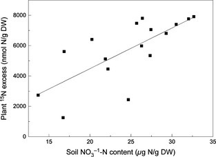 The relationship between soil NO3–N and tracer 15N recovered in plants. Each symbol represents one soil sample. There is a significant, positive correlation between the two variables (y = 267.68x − 870.47, r² = 0.53, P = 0.0115).