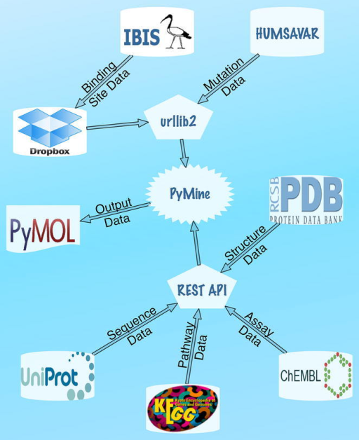 A diagram illustrates database integration in PyMine