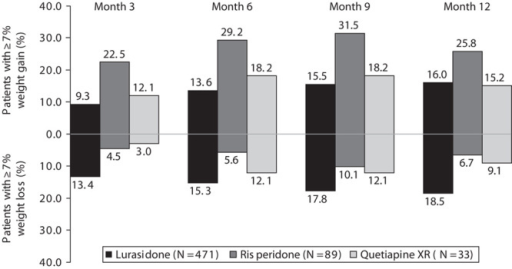 Proportion of patients with at least 7% increase in weight and at least 7% decrease in weight from baseline after 3, 6, 9, and 12 months of treatment with lurasidone (40–160 mg/day), risperidone (2–6 mg/day), or quetiapine XR (200–800 mg/day). *P<0.0001 versus risperidone.