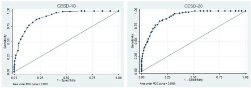 Receiver Operating Characteristic (ROC) curves for MINI-major depressive disorder and CES-D.