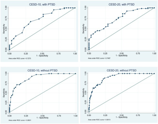 Receiver Operating Characteristic (ROC) curves for MINI-MDD and CES-D for Veterans with (n = 95) and without (n=264) PTSD.