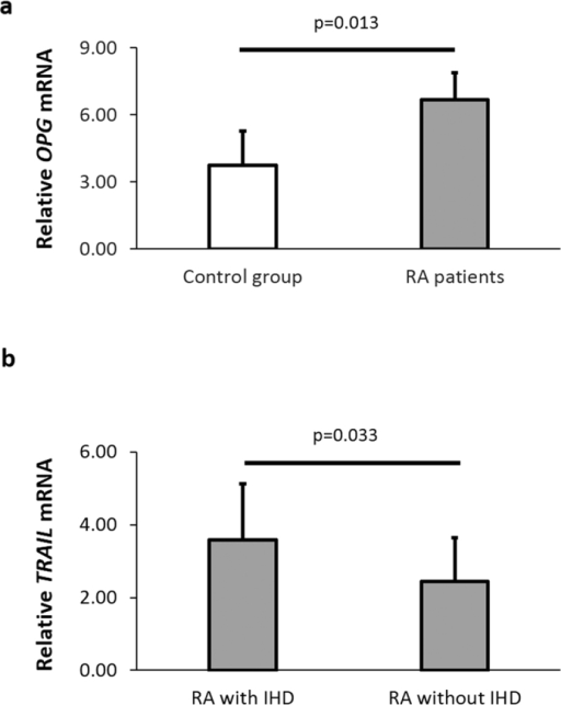 Increased OPG mRNA expression in patients with RA and TRAIL mRNA expression in RA patients with IHD.OPG and TRAIL expression was normalized to two housekeeping genes (beta-actin and GAPDH). (a) Differential expression of relative OPG mRNA was analyzed between control group (n = 10) and RA patients (n = 26). (b) Differential expression of relative TRAIL mRNA was analyzed between RA patients stratified according to the presence (n = 12) or absence of IHD (n = 14). Each bar represents mean value ± SD obtained for each sample in triplicate.