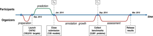 Time line for the CAFA2 experiment