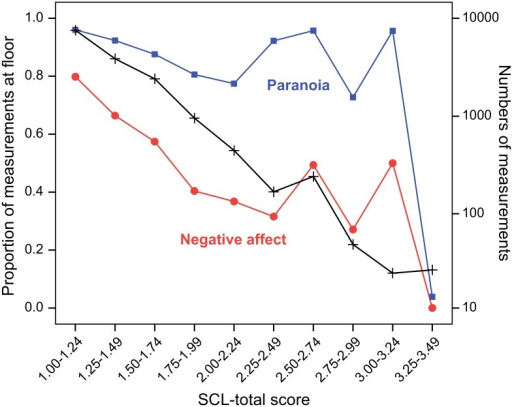 Floor effects of negative affect (NA) and paranoia (PAR) by SCL-total score level.Proportions of mental state (NA and PAR) scores at the floor of their scales by overall severity of psychopathology (SCL-total score). The red curve represents the proportions of floor scores for NA, whereas the blue line represents the same for PAR (scale on the left). Numbers of measurements by overall severity are displayed in the black line (scale on the right).