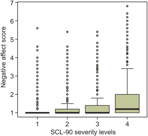 "Boxplots of the distributions of the negative affect score across severity subgroups.The ""boxes"" indicate the interquartile ranges (IQR). The median observations are indicated by thick lines in the boxes. The ""whiskers"" extend to the highest (and lowest) observations not further away from the box than 1.5 times the IQR. Outliers are represented by small circles."
