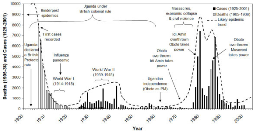 Sleeping sickness epidemics and major political events in Uganda, 1905–2000. Cases from 1936 onwards include south-eastern Uganda only. Sources: Sleeping sickness data 1905–36 deaths [62], 1925–36 cases [62], 1937–58 cases [63], 1960–71 cases (Unpublished report, 1992, Mbulamberi, D. B. The sleeping sickness situation in Uganda: past and present. National Sleeping Sickness Control Program, Jinja, Uganda), 1972–75 cases [54], and 1976–2001 cases (Ministry of Health, Uganda); Political time-series [56, 64, 65].