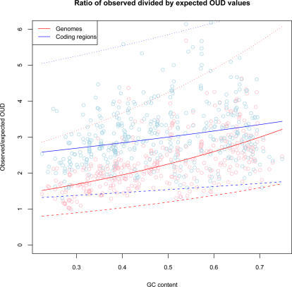 Ratio of observed divided by expected OUD values.The vertical axis shows the ratio of observed divided by expected OUD values for each chromosome sorted with respect to genomic GC content from left to right on the horizontal axis. The ratio test measures how observed oligonucleotide usage varies within chromosomes (red line) and coding regions (blue line) compared with expected based on GC content. Rising ratio values above 1 (vertical axis) means increased observed variance compared with expected. The dotted lines represent 99% prediction intervals.