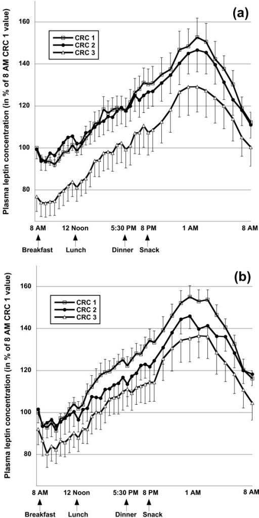 Diurnal plasma leptin concentrations during clinical research center (CRC) visits 1, 2, and 3 in subjects consuming the control diet (a, n = 13) or the diet rich in n-3-polyunsaturated fatty acids (b, n = 13). Blood was drawn every 30' between 0800 and 2100, and every 60' thereafter. Meals were consumed at 0800, 1200, 1730, and 2000 immediately after the respective blood draws, and subjects were requested to complete the meal within 30'. Data are expressed in % of the CRC 1 0800 value, and represent means and standard errors of the means.