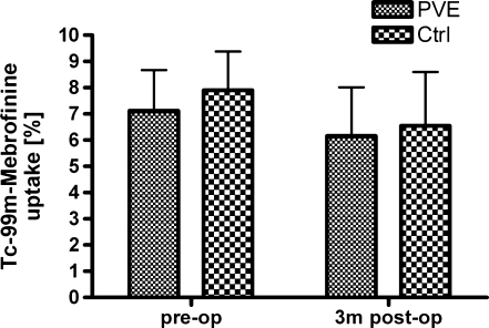 Uptake of 99mTc-mebrofenin by the total liver prior to any intervention and 3 months after partial liver resection. There were no significant differences in uptake between the PVE and the control groups at both time points. The remnant liver function reached 88.1% and 83,3%, respectively, of the original total liver function in both groups (p = 0.50).