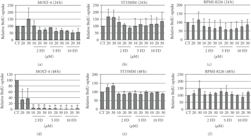 Effect of forodesine on proliferation of MM cells. The relative amount of BrdU uptake is shown in MOLT-4, 5T33MM, and RPMI-8226 cells treated with different concentrations of forodesine and dGuo at 24 hours (a, b, c) and 48 hours (d, e, f). The mean value + SD is shown of 3 independent experiments; *P < .05 compared to CT, CT = control, and FD = forodesine.