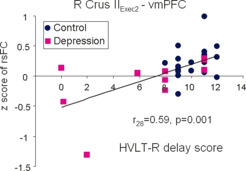 Significant correlation of decreased right Crus II Exec2-vmPFC connectivity with poorer performance on the HVLT-R delay across both depressed (purple squares) and control subjects (blue dots).Data from all participants were included in this regression analysis.