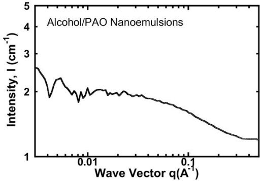 SANS curve (scattering intensity I versus scattering vector q) for the alcohol/PAO nanoemulsion fluids with 9 vol%. SANS measurement was made on the NG-3 beamline at NIST.