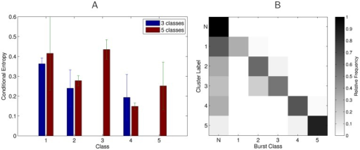 Analysis of separability of bursts in response to artificial stimuli from other stimulus classes.A) Conditional entropy of class labels given the cluster indices, averaged over six recording sessions, three in which all 5 stimulus classes were used, and three in which only classes 1,2, and 4 were used (errorbars denote standard deviations). Classes of bursts with lower conditional entropy form more homogeneous clusters. Artificial stimuli that consist of temporally more structured and/or longer stimuli (classes 2,4, and 5) are better separable from noise or other stimuli than single pulse stimuli (classes 1 and 3). B) Confusion matrix for assigned cluster labels vs. actual labels of bursts. In every row we plot the average relative frequencies of burst labels occurrences in clusters that were assigned to one of the classes N ( = Noise) or 1–5. One can see that most mistakes are due to noise bursts assigned to one of the artificial stimulus classes. Also bursts in response to classes 2 and 3 are sometimes clustered together.