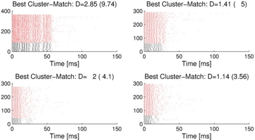 Matching of laboratory burst clusters to outdoor recordings.Clusters of bursts from laboratory recordings (black), matched to clusters of bursts from outdoor recordings (red). Four examples of matched clusters (in response to stimulus classes 4 (top left), 3 (top right), and 1 (bottom left and right) are shown. For these laboratory clusters, closely matching clusters are found in the outdoor recordings. D defines the distance between the exemplars of the two matched clusters under the spike-time metric. As a comparison, the numbers in parentheses give the average distances between Poisson spike trains with identical time-varying firing rate profiles.