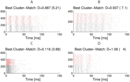 Clusters of bursts from two different outdoor recordings and their best matching cluster.The examples show matches for burst clusters in response to natural background noise. D defines the distance between the exemplars of the two matched clusters under the spike-time metric. The numbers in parentheses give the average distances between Poisson spike trains with identical time-varying firing rate profiles.
