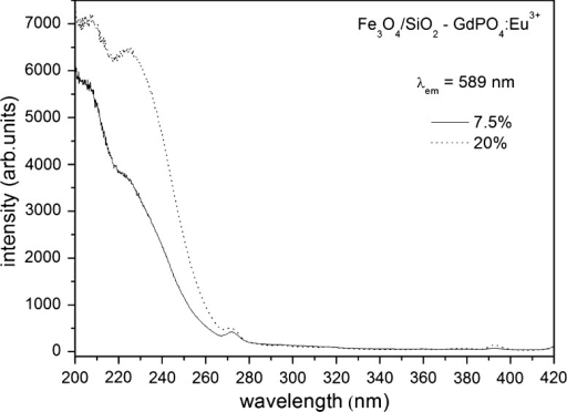 Excitation spectra of the Fe3O4/SiO2–GdPO4:Eu3+ hybrid material registered at room temperature