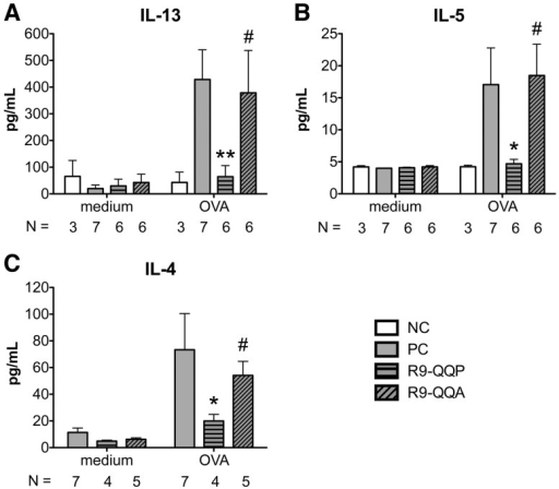 R9-QQP inhibits a lung DLN Th2 cytokine response.Cytokine levels of (A) IL-13, (B) IL-5, and (C) IL-4 in cultures of OVA (50 µg/ml) or medium restimulated lung-draining lymph node cells obtained from mice treated as described in Figure 2A and indicated in the inset legend. One×105 (panels A and B) or 106 (panel C) cells per well of round-bottom 96-well microtiter trays were incubated for 4 days at 37°C and cell-free culture supernatants were assayed by ELISA as described in Materials and Methods. Results are displayed as the average (± SEM) cytokine amounts for the indicated number (N) of independent experiments each representing DLN cells pooled from 2-4 mice. **, p < 0.01; #, p>0.05; *, p < 0.05.