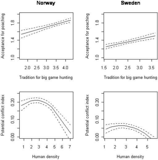 The correlation between acceptance for poaching and traditions for big game hunting (upper panel), and between the potential conflict index (PCI2) and human density (log transformed; lower panel) at county level.