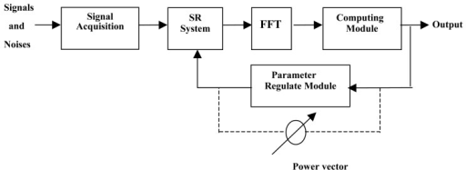 Scheme of signal detecting with SR system.