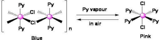 Recognition mechanism and the chemical structure of the vapochromic species.