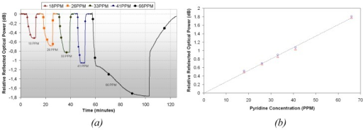 (a) Time response of the sensor when exposed to different pyridine vapors concentrations. (b) Linear approximation of the sensor response.
