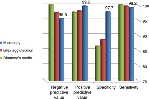 Accuracy of microscopy latex agglutination and diamon open i accuracy of microscopy latex agglutination and diamonds media compared with pcr for detecting t ccuart Image collections