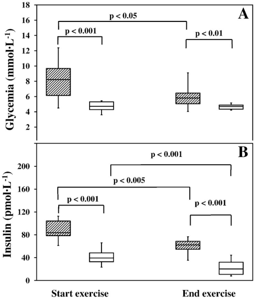 Glycemia and insulin concentration before and at the end of the 3-h exercises.Panel A. Glycemia (mmol·L−1) was significantly higher in patients both before and at the end of the exercise (p<0.01) and decreased significantly in patients with type 1 DM at the end of the trial (p<0.05). Panel B. Insulin concentration (pmol·L−1) was significantly higher in patients both before and at the end of the exercise (p<0.001) and decreased significantly in both groups at the end of the trial (p<0.005). In both panels: shaded boxes = patients, open boxes = healthy control subjects.