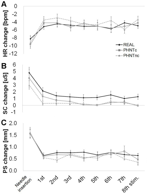 Temporal evolution of autonomic response to real (REAL) and phantom (credible, PHNTc; non-credible, PHNTnc) acupuncture.Needle insertion, whether real or phantom, produced significantly greater (A) HR decrease, (B) SC increase and (C) PS increase, compared to needle manipulation. ANS response to needle manipulation was relatively stable over all 8 manipulations for REAL (n = 20), PHNTc (n = 11), and PHNTnc (n = 9). SC increase was greater for REAL compared to PHNTc and especially PHNTnc, consistently over all stimuli. Error bars represent standard error of the mean.