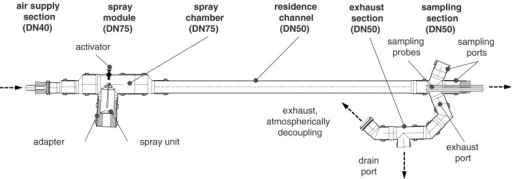 Sectional view of the developed spray-channel for aerosol characterization of spray cans and spray guns