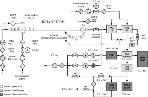 Schematic diagram of the experimental setup for spray application, aerosol conditioning and characterization