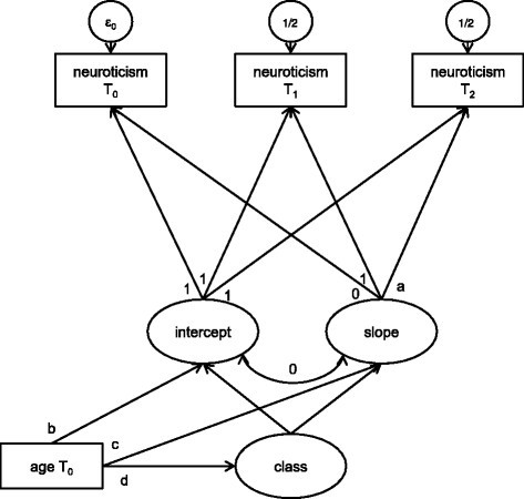 Latent Class Growth Analysis Model For Neuroticism At T