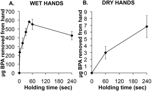 Effect of length of time holding an 8×12 cm thermal receipt on the amount of BPA (µg) swiped from the hand, when hands were pre-wetted with hand sanitizer (Panel A) or left dry (Panel B).The hand was swiped with KimWipes wetted with ethanol to remove the BPA from the surface of the palm and fingers.