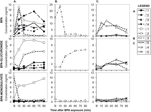 Individual serum profiles of BPA, BPA-G and BPA-MS in men and women prior to (B  = baseline levels) and after holding BPA-containing receipt paper for 4 min followed by picking up and eating 10 French fries over about 4 min with a BPA-contaminated hand.The BPA then remained on the contaminated hand throughout the following 90-min period of blood collection (blood was collected between 15–90 min after eating the last French fry). Panel A: data for serum BPA collected from the contaminated arm with BPA remaining on the hand for 4 males and 2 females that had very low baseline serum uBPA. Panel B: serum BPA data collected from the contaminated arm from Female #3 who had a high baseline serum concentration of uBPA. Panel C: serum BPA data for one male and 2 females who had systemic blood collected from the uncontaminated arm.