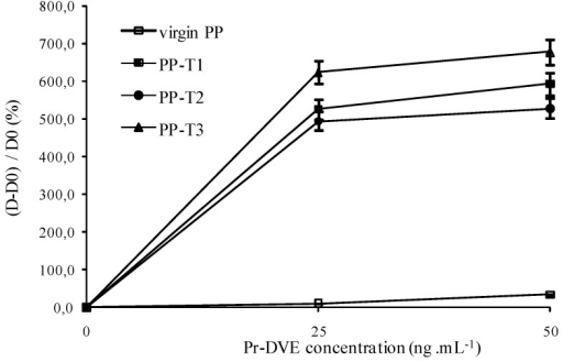 Dependence of the (D – D0)/D0 ratio on the well inner-surface nature and the antigen concentration ((capture antibody) = 10 µg∙mL–1, (detection antibody) = 1 µg∙mL–1).